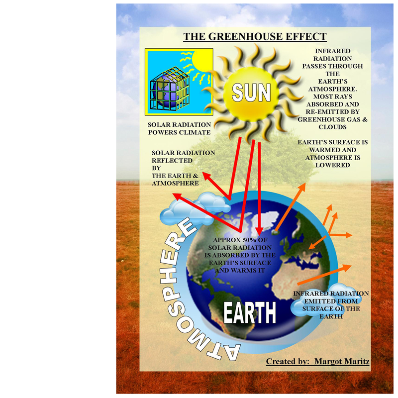 greenhouse effect global warming research paper